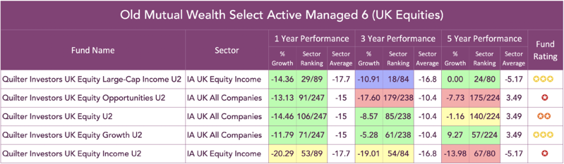 Old Mutual Wealth Select active managed 6 uk equity funds