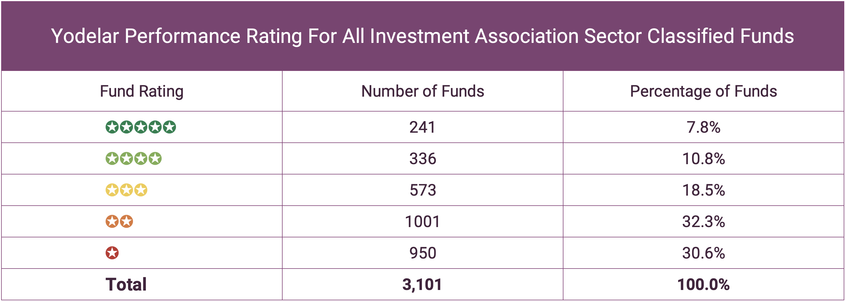 Performance Rating Of All Funds