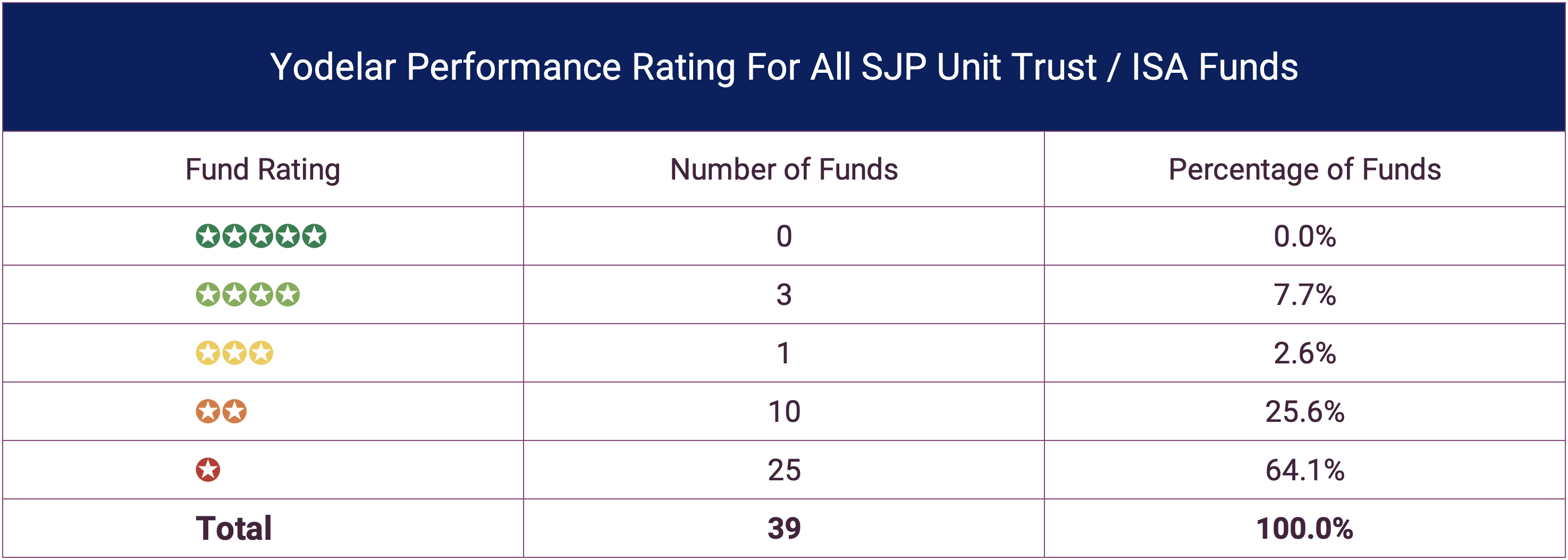 Performance Rating Of St James's Place Funds