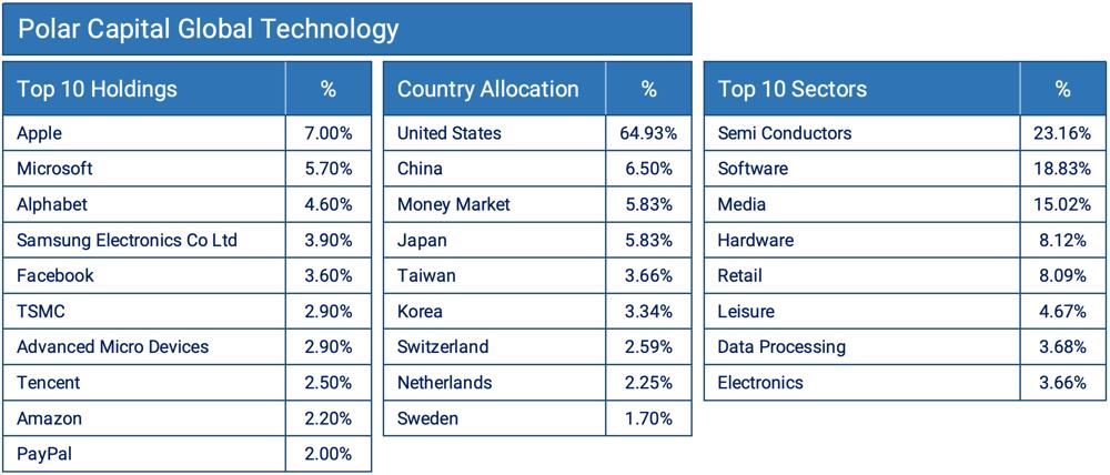 Polar Capital Global Technology-1