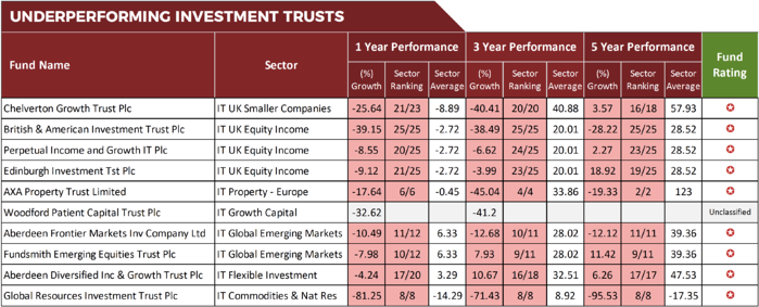 Poor Performing Investment Trusts