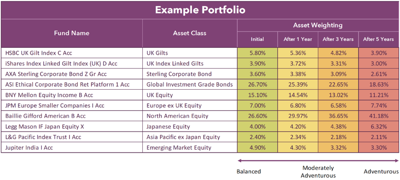 Portfolio drift example portfolio 2