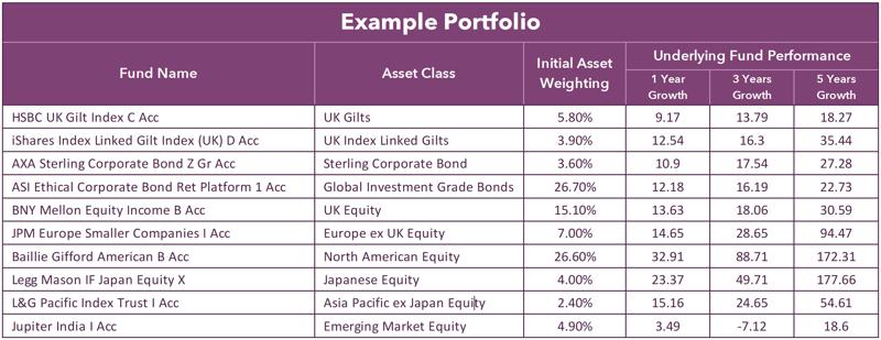Portfolio drift example portfolio