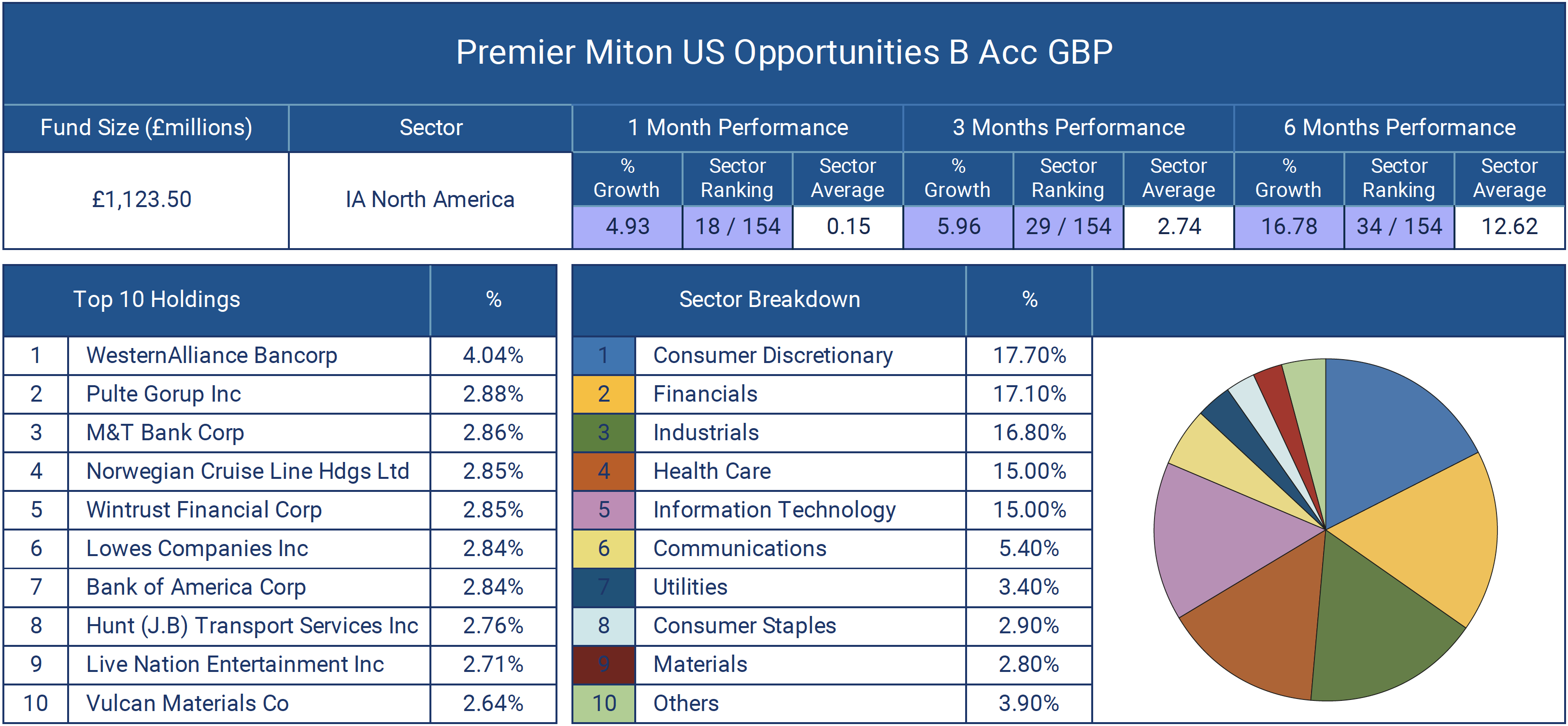 Premier Miton US Opportunities