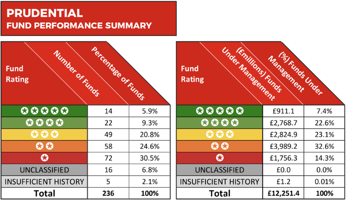 Pru fund performance