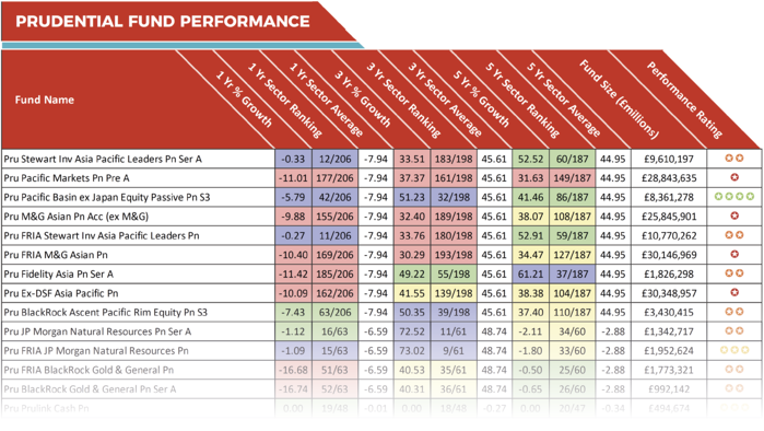 Prudential fund performance
