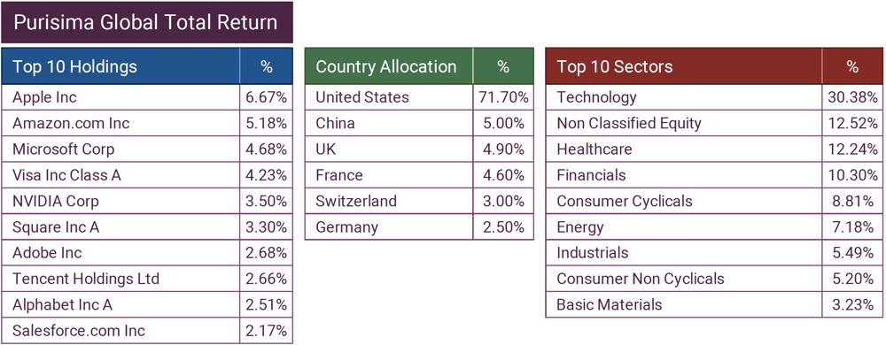 Purisima Global Total Return