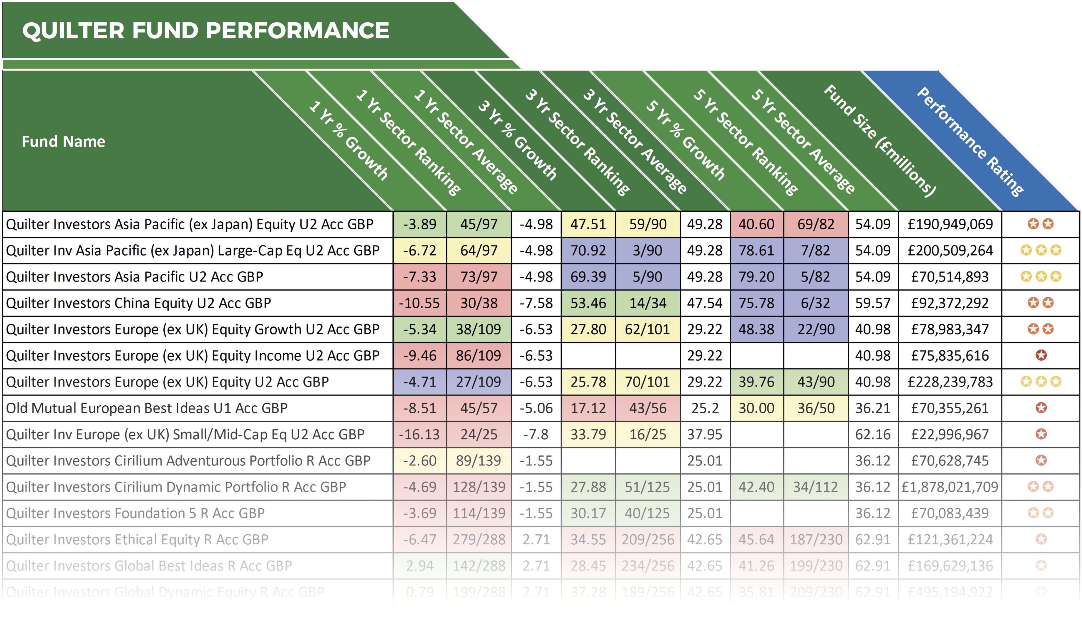 Quilter Fund Performance