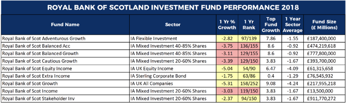 RBS Fund performance