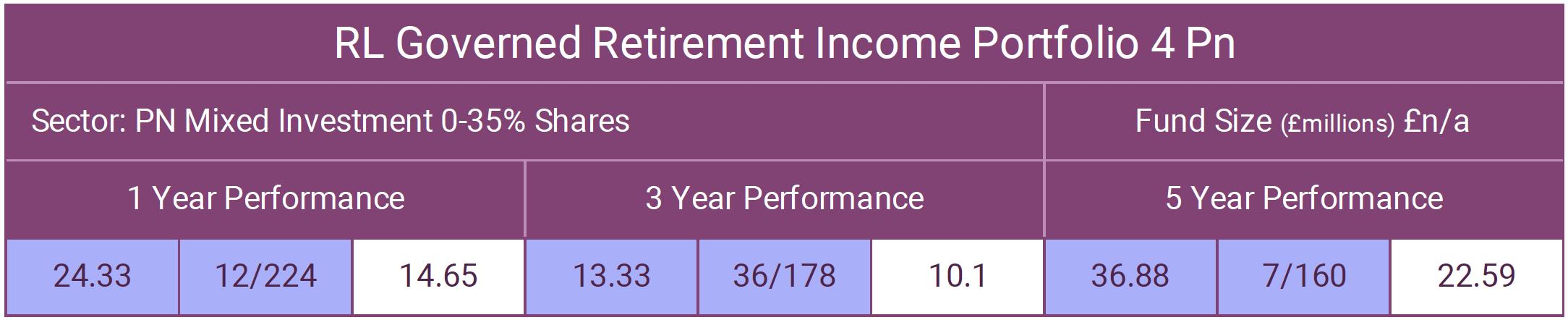 RL Governed Retirement Income Portfolio 4
