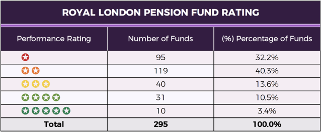 RL Pension Fund Summary