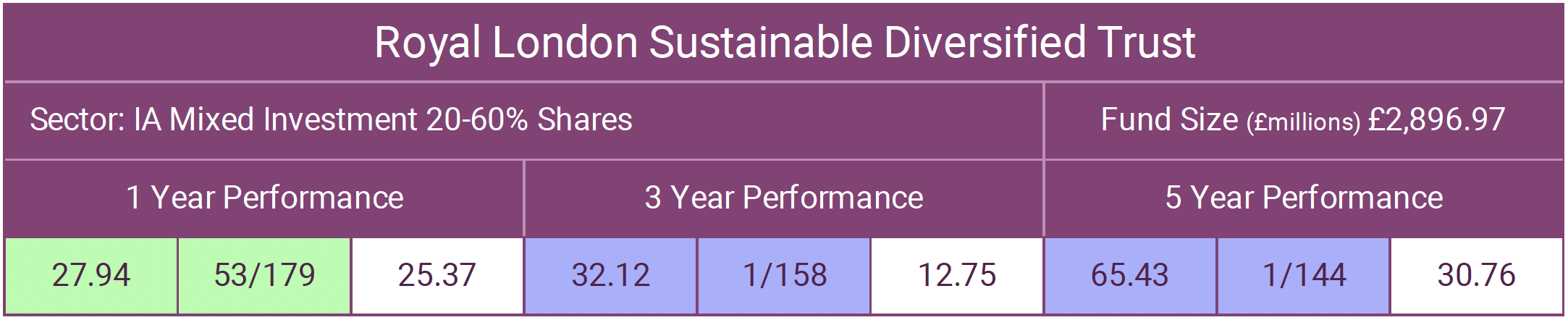 RL Sustainable Diversified Trust