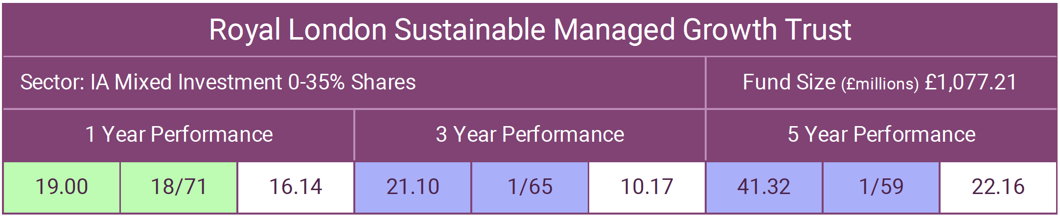 RL Sustainable Managed Growth Trust