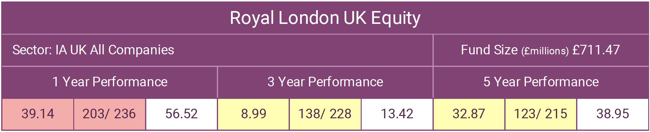 RL UK Equity