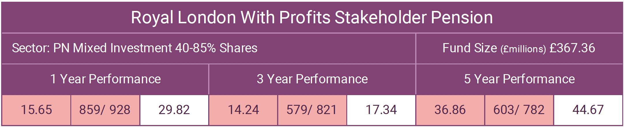 RL With Profits