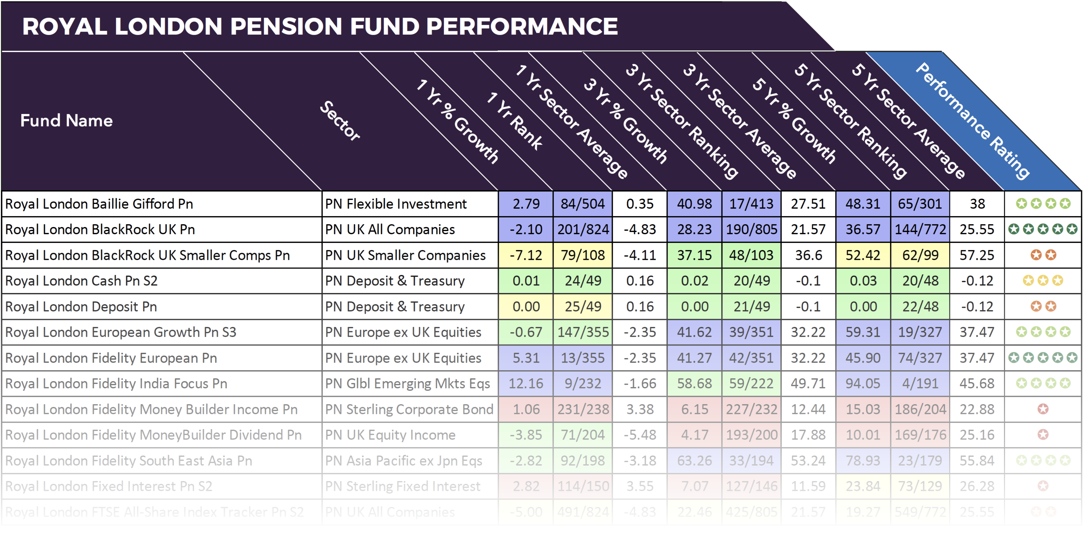 Royal London Pension Funds
