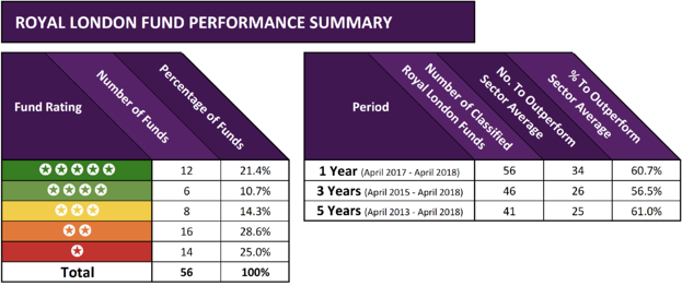 Royal London fund performance summary 2018