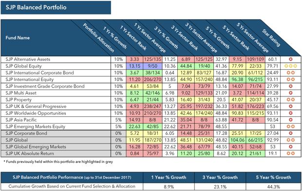 SJP Balanced Portfolio performance review