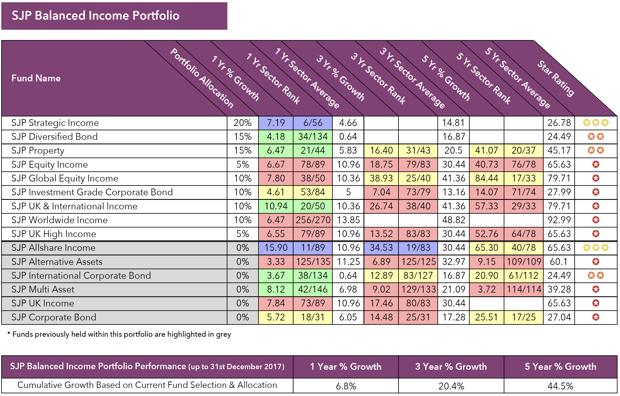 SJP Balanced income Portfolio performance review