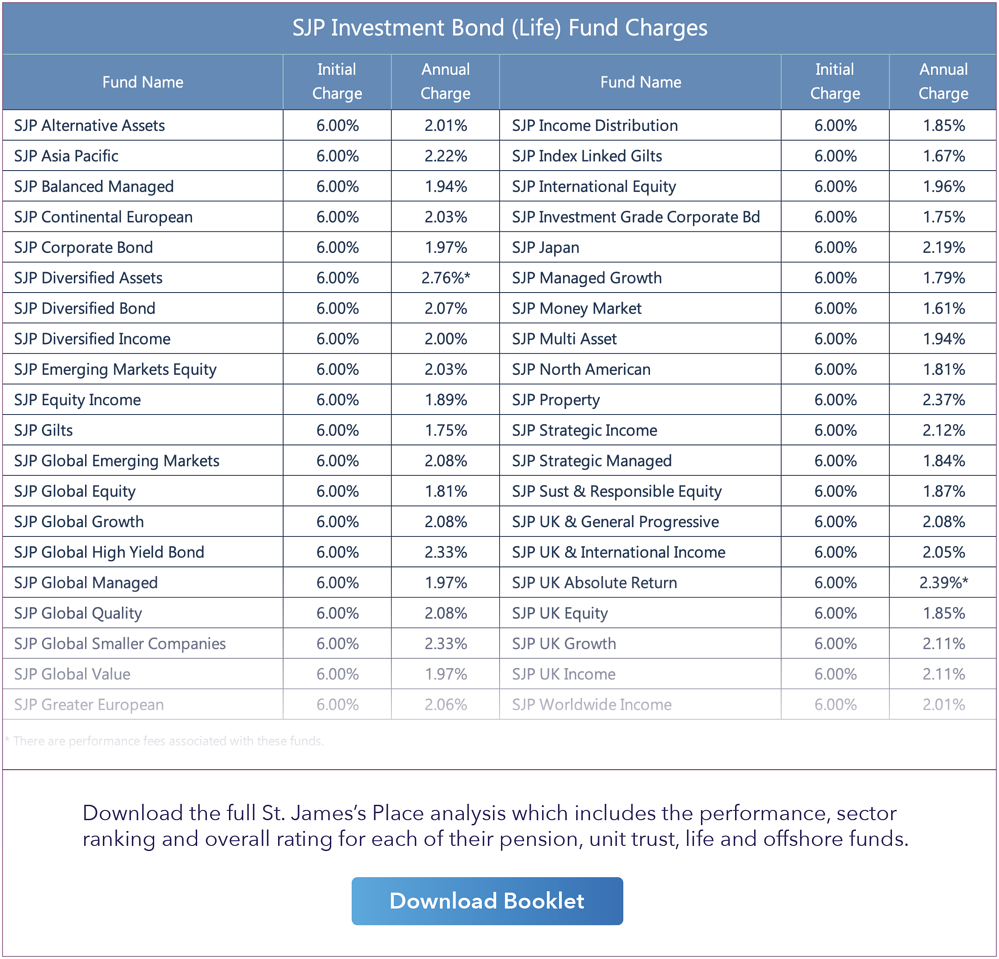 SJP Bond fund charges