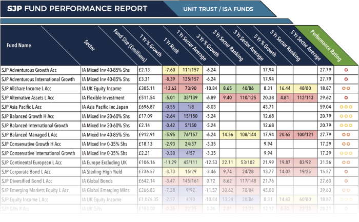 St James Place Fund Ranking