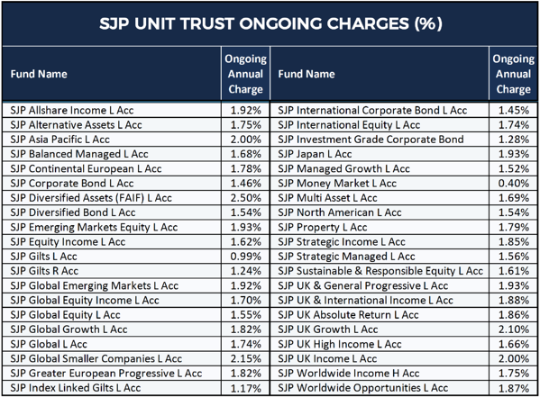SJP Fund Ongoing Charges