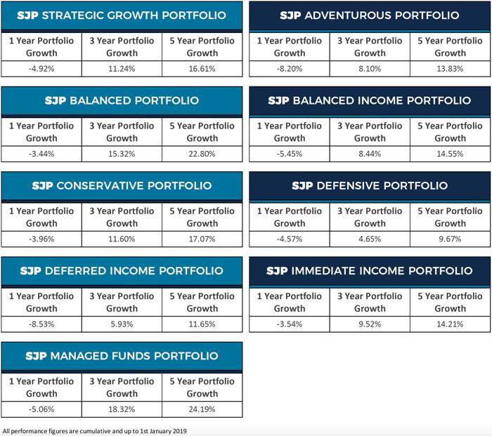 SJP portfolio performance