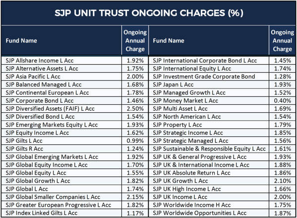 SJP UT Fund Charges