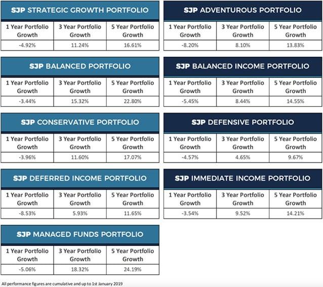 Saint James's Place cumulative portfolio performance