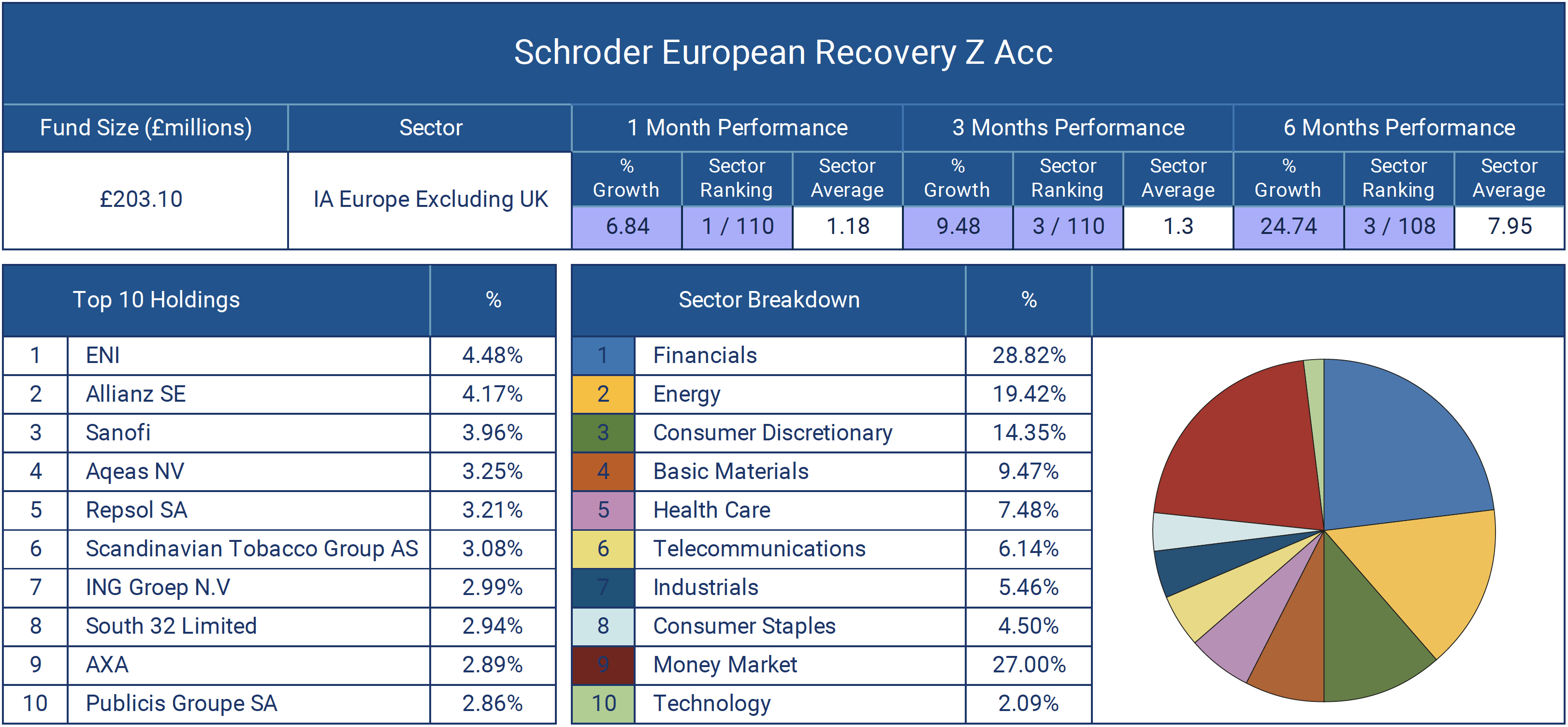 Schroder European Recovery