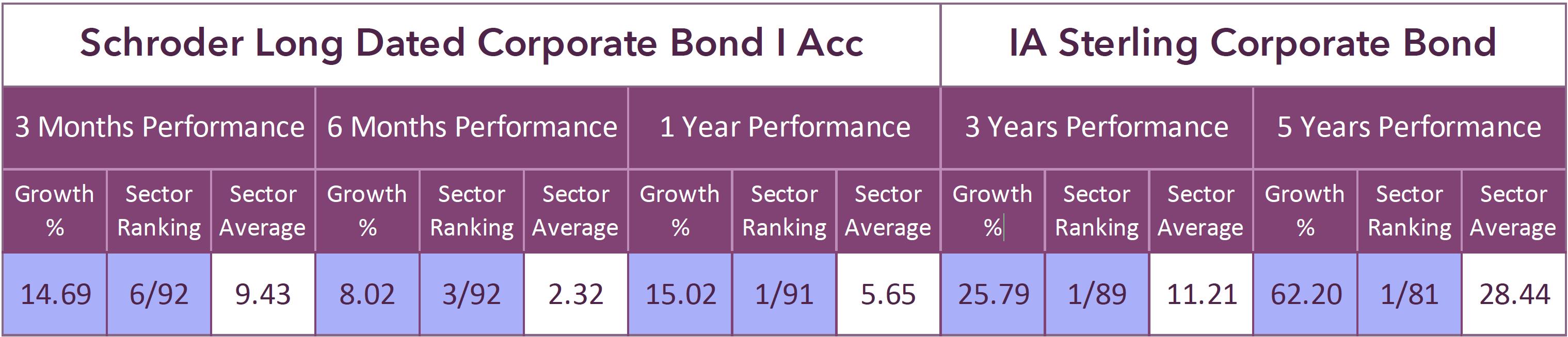 Schroder Long Dated Corporate Bond