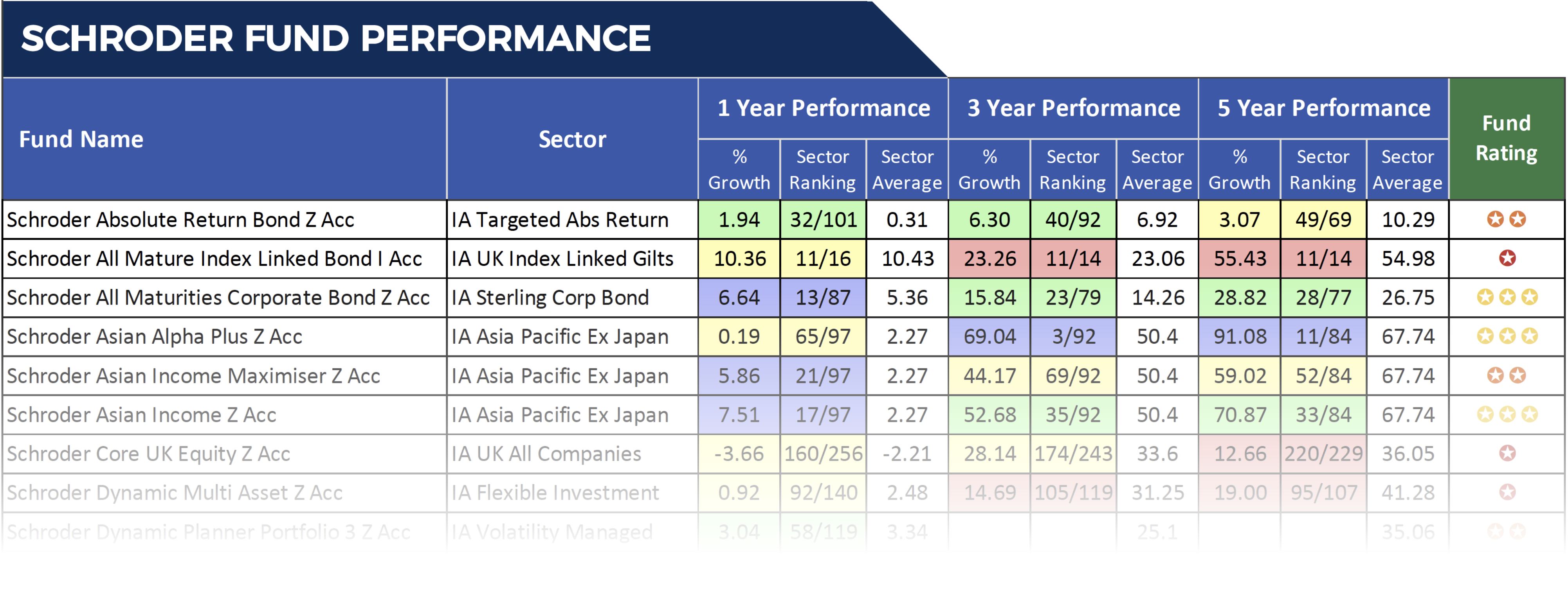 Schroder fund performance