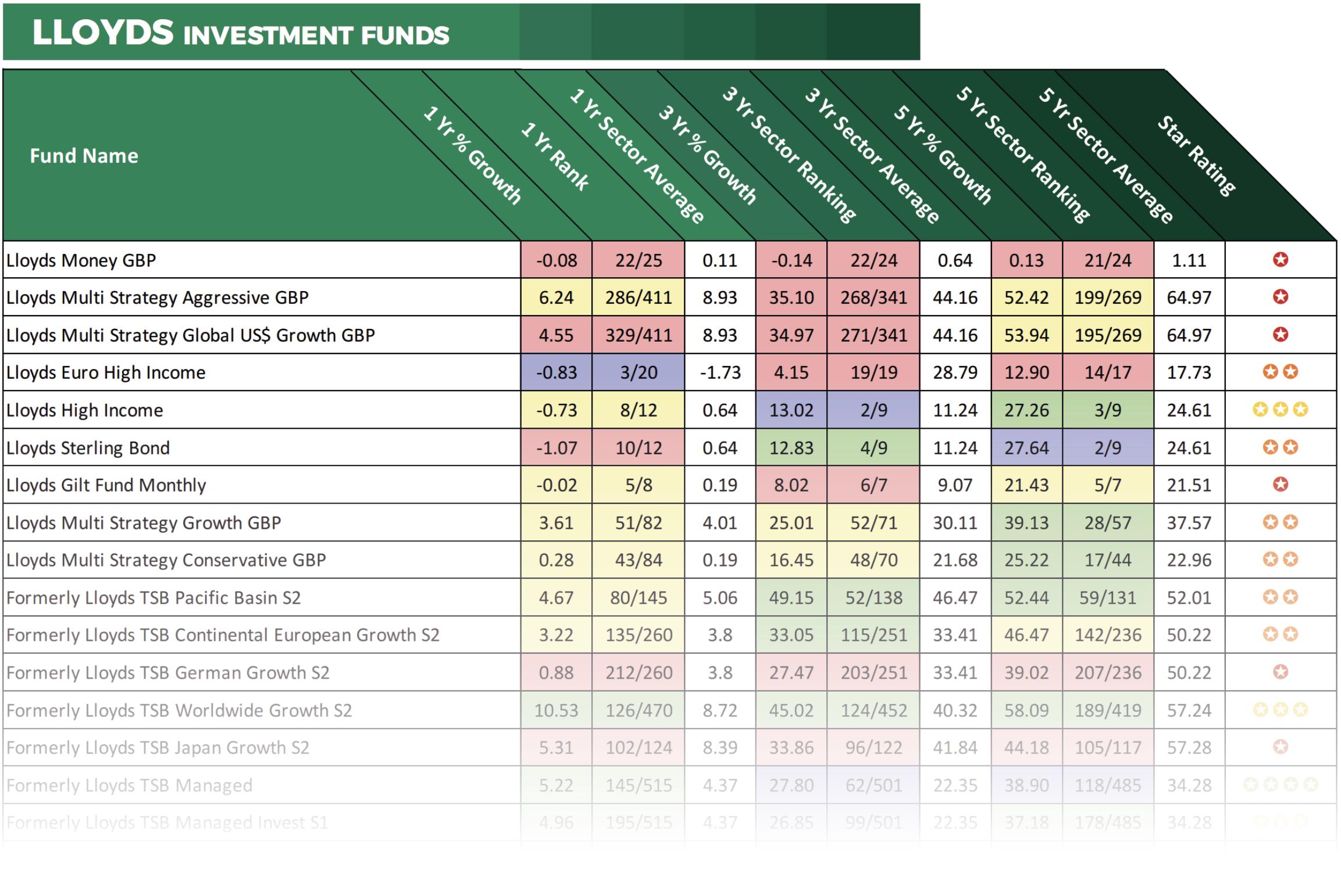 Lloyds fund performance
