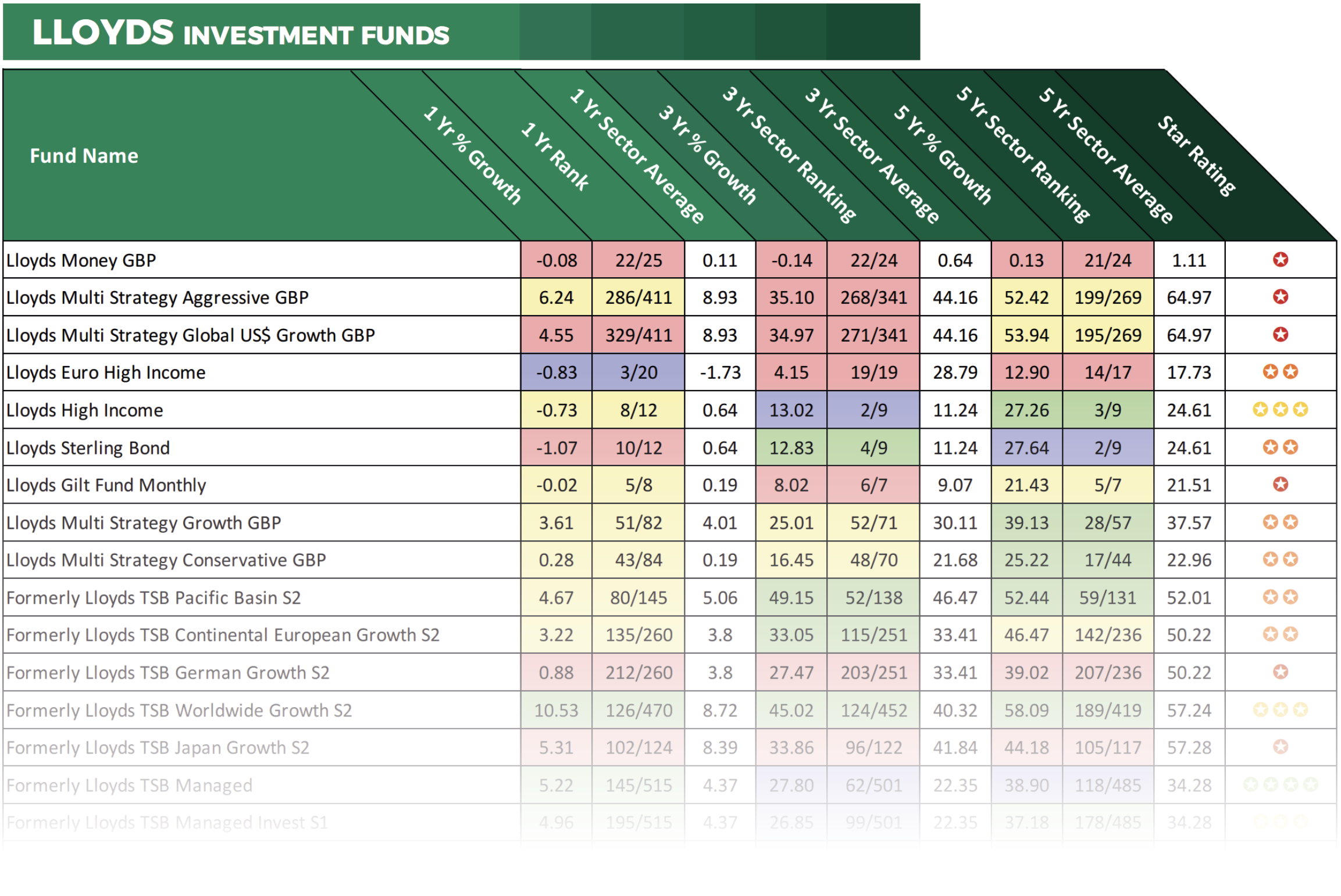 Lloyds fund performance