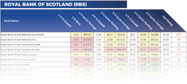 RBS fund performance