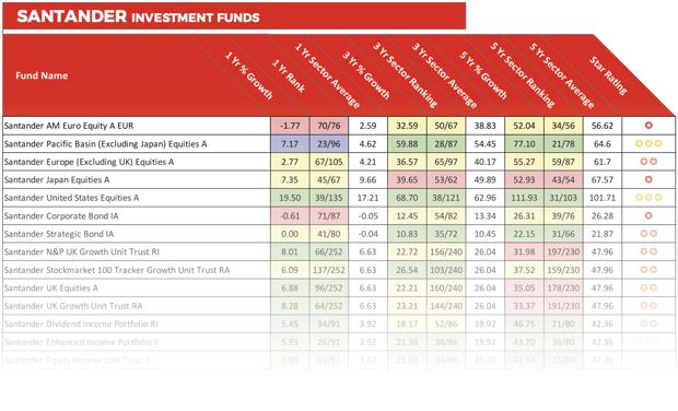 Santander fund performance