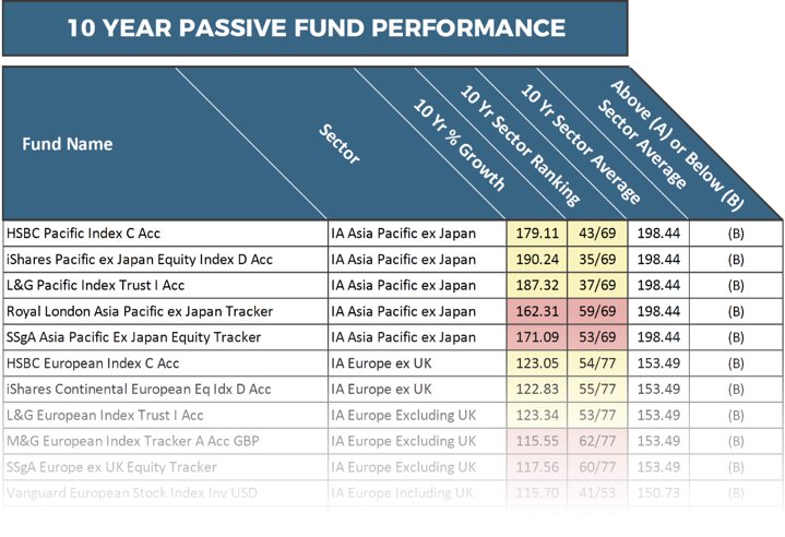 10 year passive fund performance summary