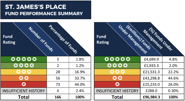 St James Place Wealth Management Fund Performance Review