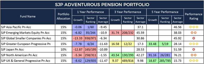 SJP Adventurous Pension Portfolio