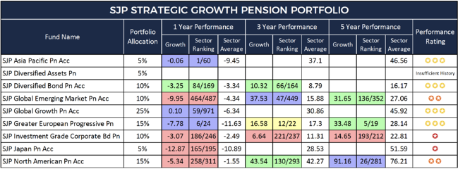 SJP Strategic Growth Pension Portfolio