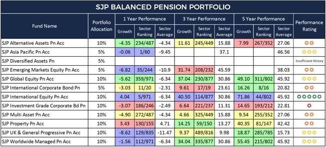 SJP Balanced Pension Portfolio