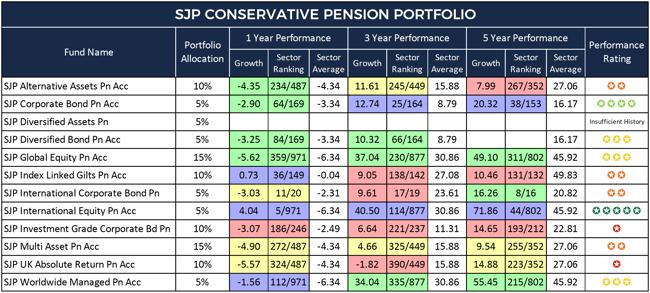SJP Conservative Pension Portfolio