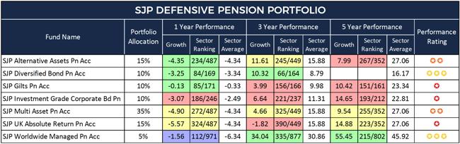 SJP Defensive Pension Portfolio