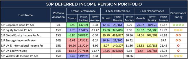 SJP Deferred Income Pension Portfolio