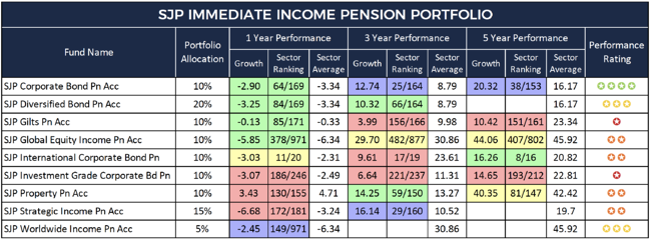 SJP Immediate Income Portfolio