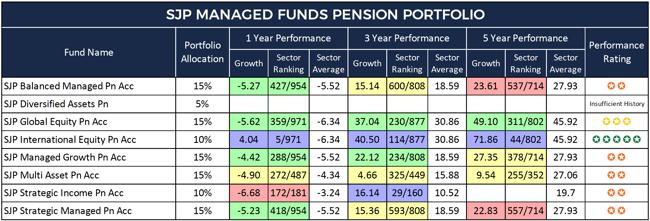 SJP Managed Funds Pension Portfolio