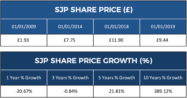 St James's Place Shares
