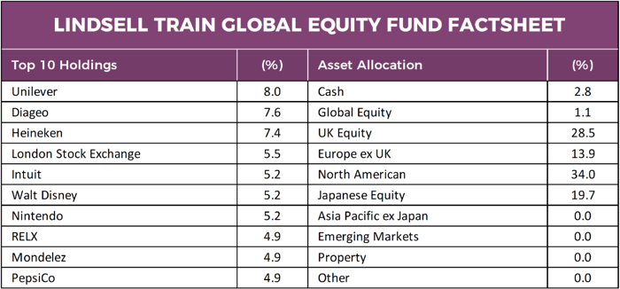 Lindsell Train Global Equity Fund