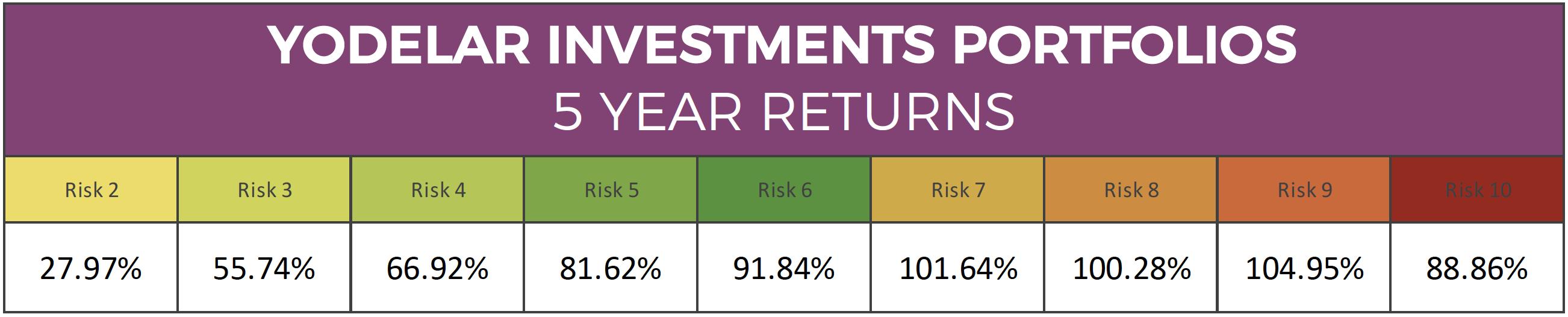 Best Investment Portfolios