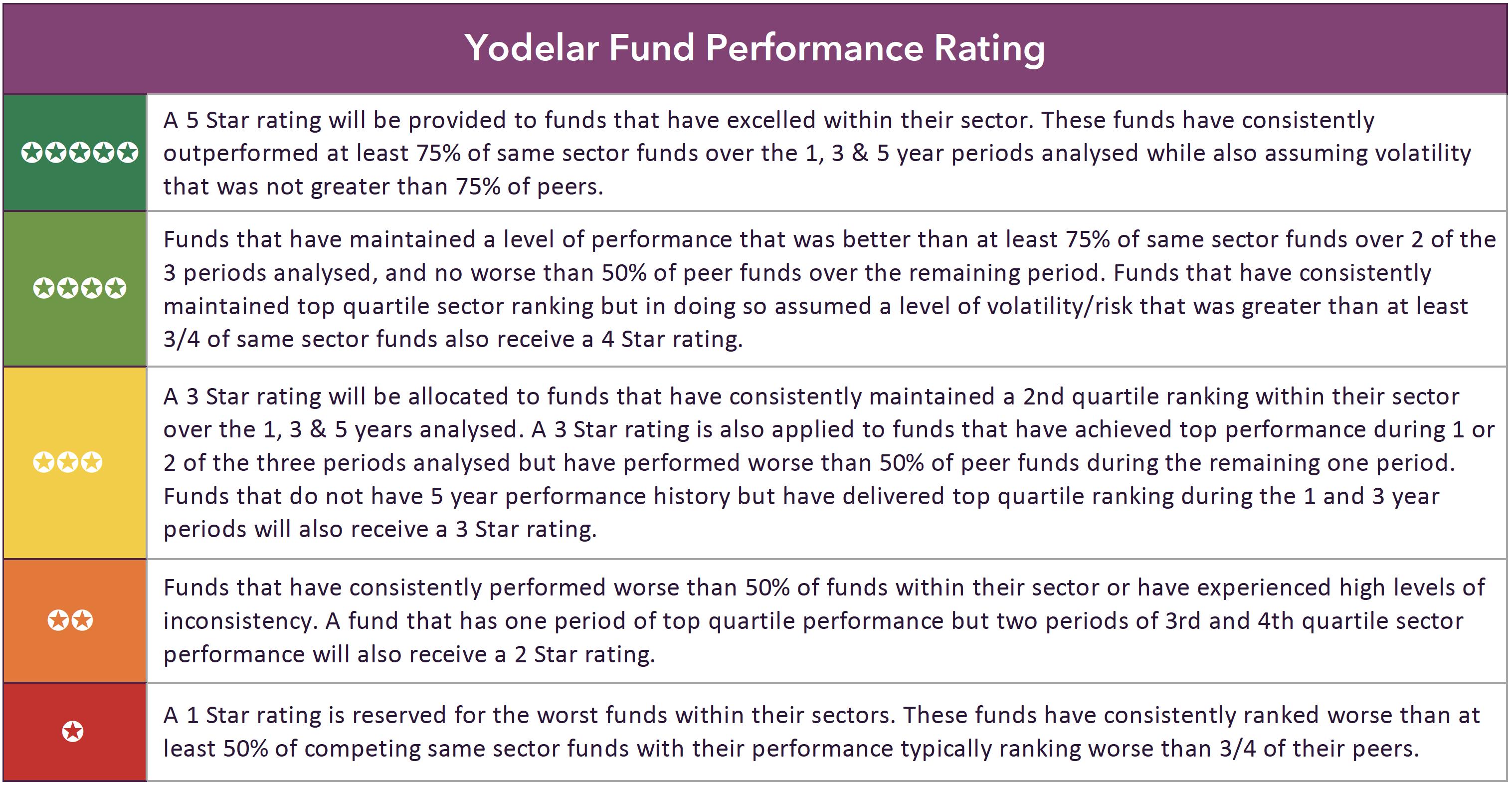yodelar rating